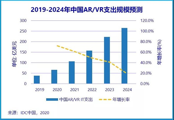 树信传媒:2021年VR全景发展趋势/
